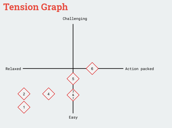 Tension Graph of the moments in the level